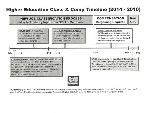 Higher Ed Class & Comp Timeline-1