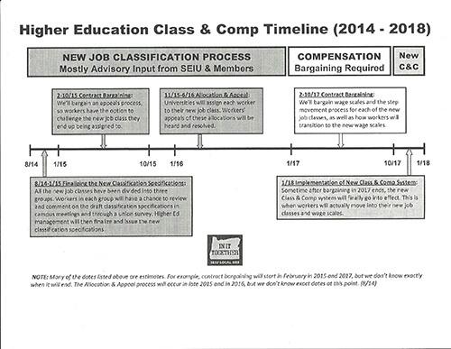 Higher Ed Class & Comp Timeline-1